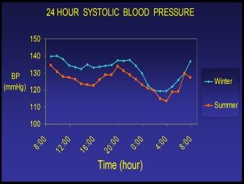 גרף 1: הבדלים במדידת לחץ הדם בין יממה קיצית לבין יממה חורפית