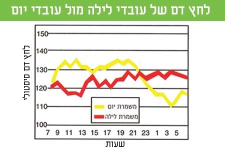 גרף 2: לחץ דם אצל עובדי משמרות בכל שעות היממה